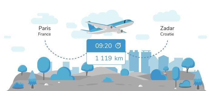 Aller de Paris à Zadar en avion