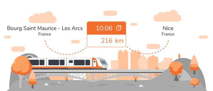 Infos pratiques pour aller de Bourg Saint Maurice - Les Arcs à Nice en train